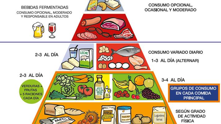 """Nutricionistas españoles agregan estos insospechados """"productos"""" a la pirámide nutricional"""