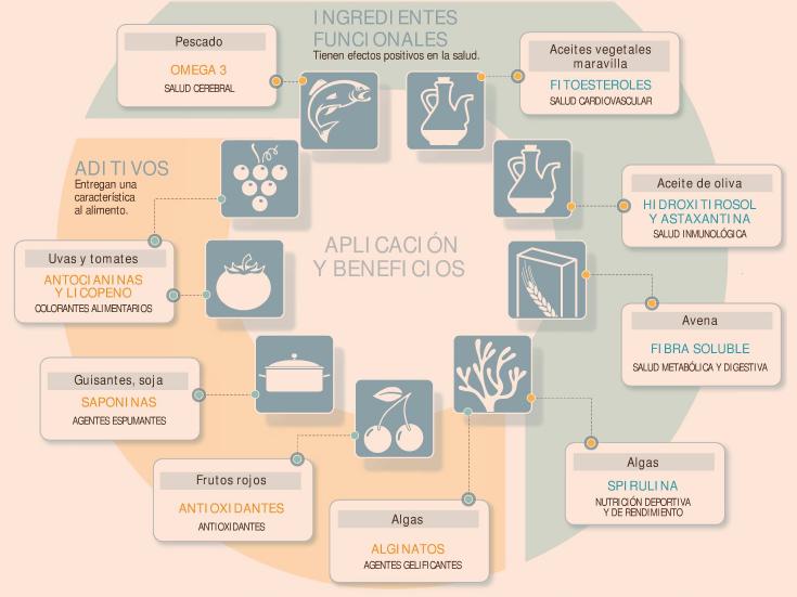 Falta de articulación afecta desarrollo de ingredientes funcionales
